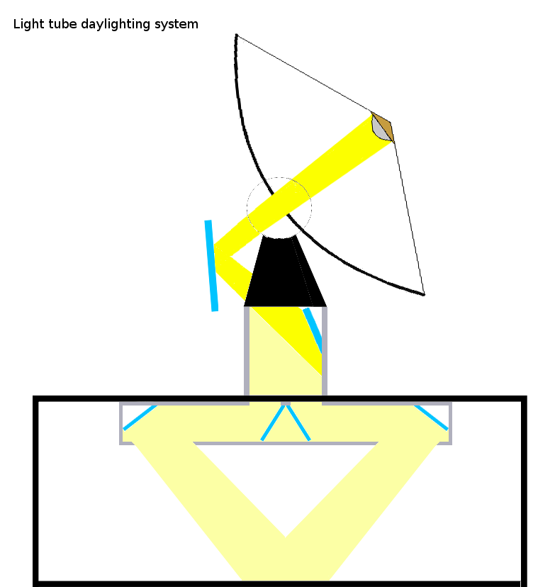 File Light Tube Daylighting System Png Wikimedia Commons