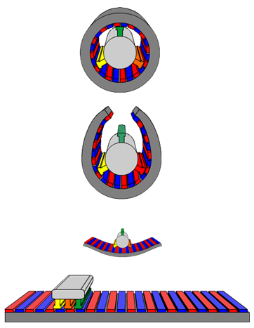 linear motor comparative with rotary motor