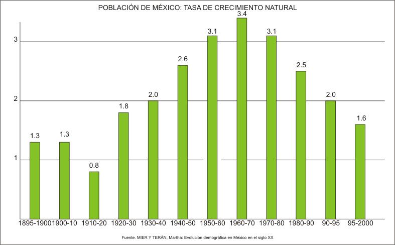 Archivo:México - Tasa de crecimiento natural.png