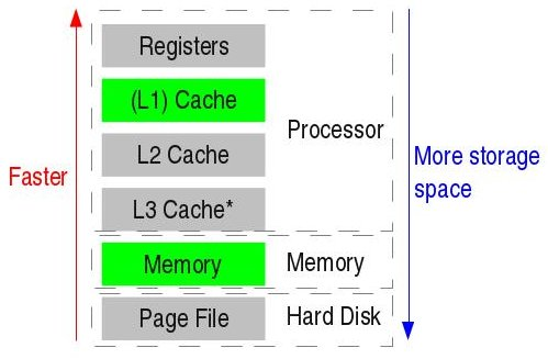 Filememory Hierarchy Diagramg Wikimedia Commons