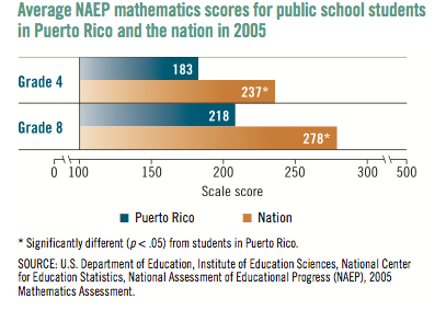 NAEP scores 2005