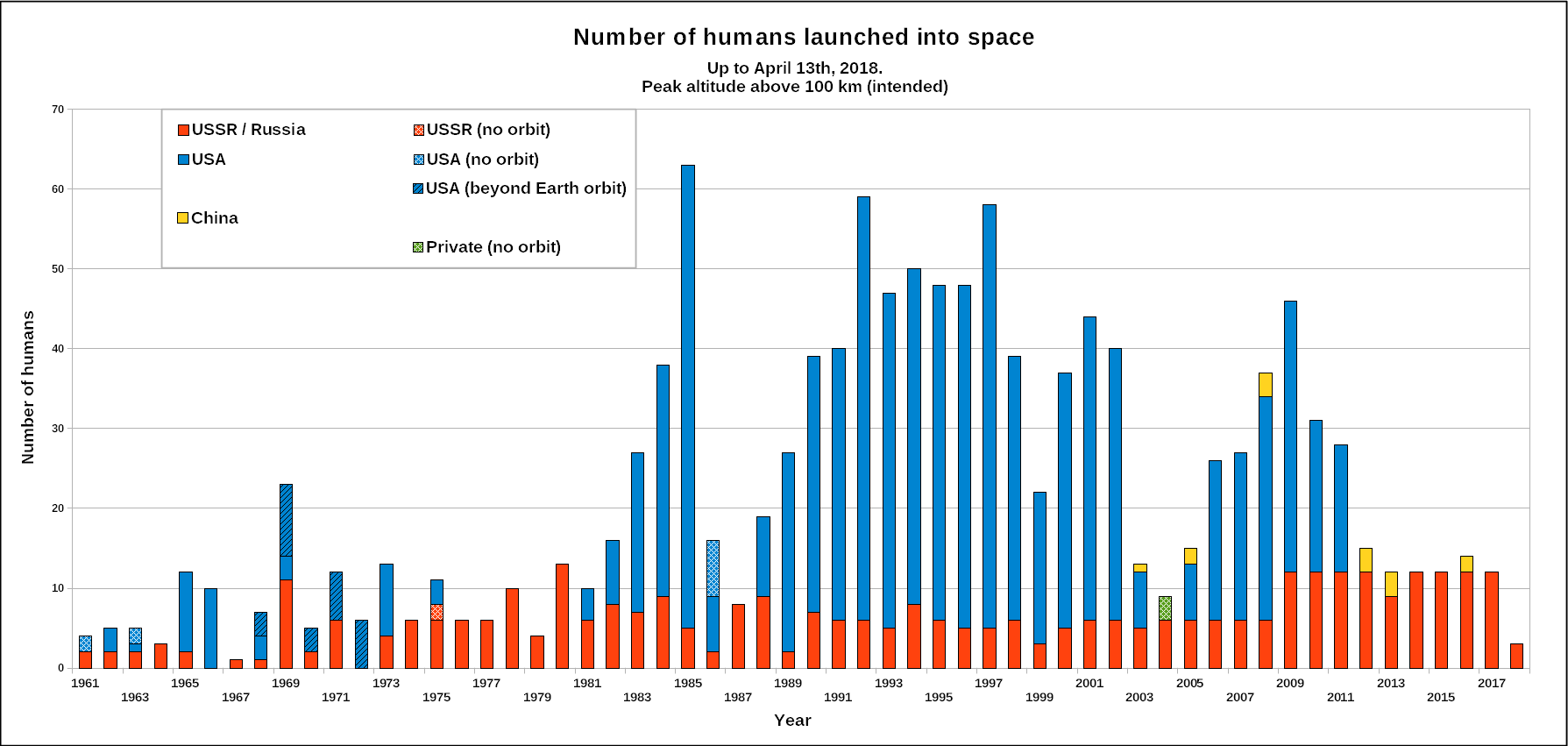... Number of humans launched into space bar chart.png - Wikimedia Commons