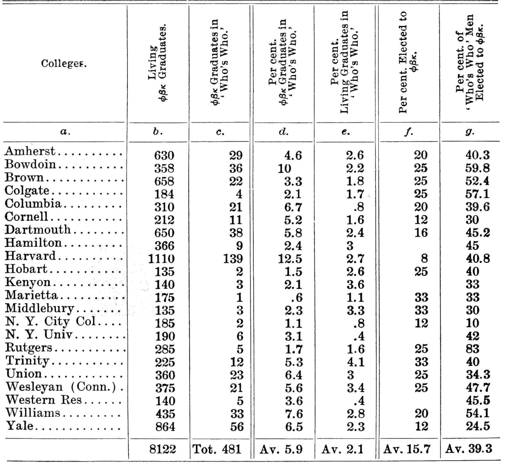 PSM V62 D438 Statistical table of students in who is who 1902.png