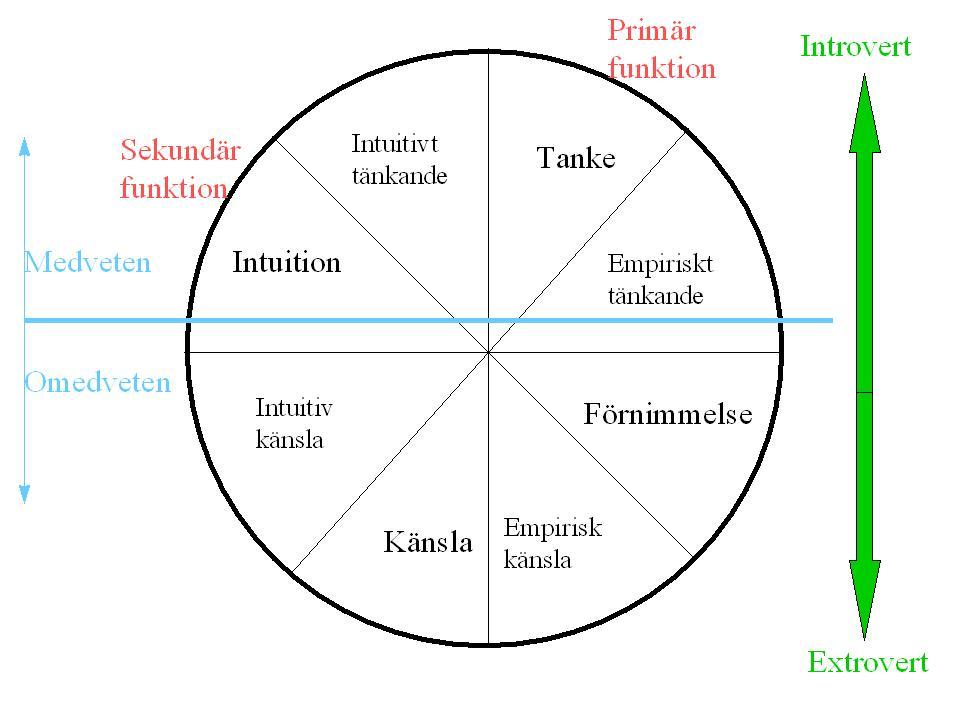 CG Jung - Personlighetstyper.