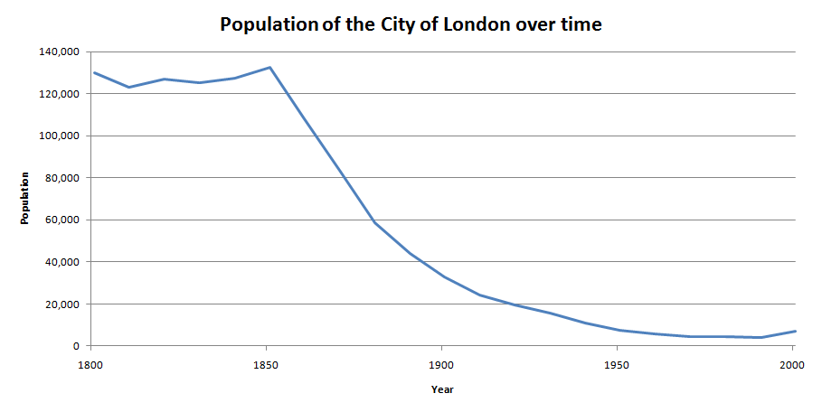 File:Population of the City of London over time.png - Wikimedia ...