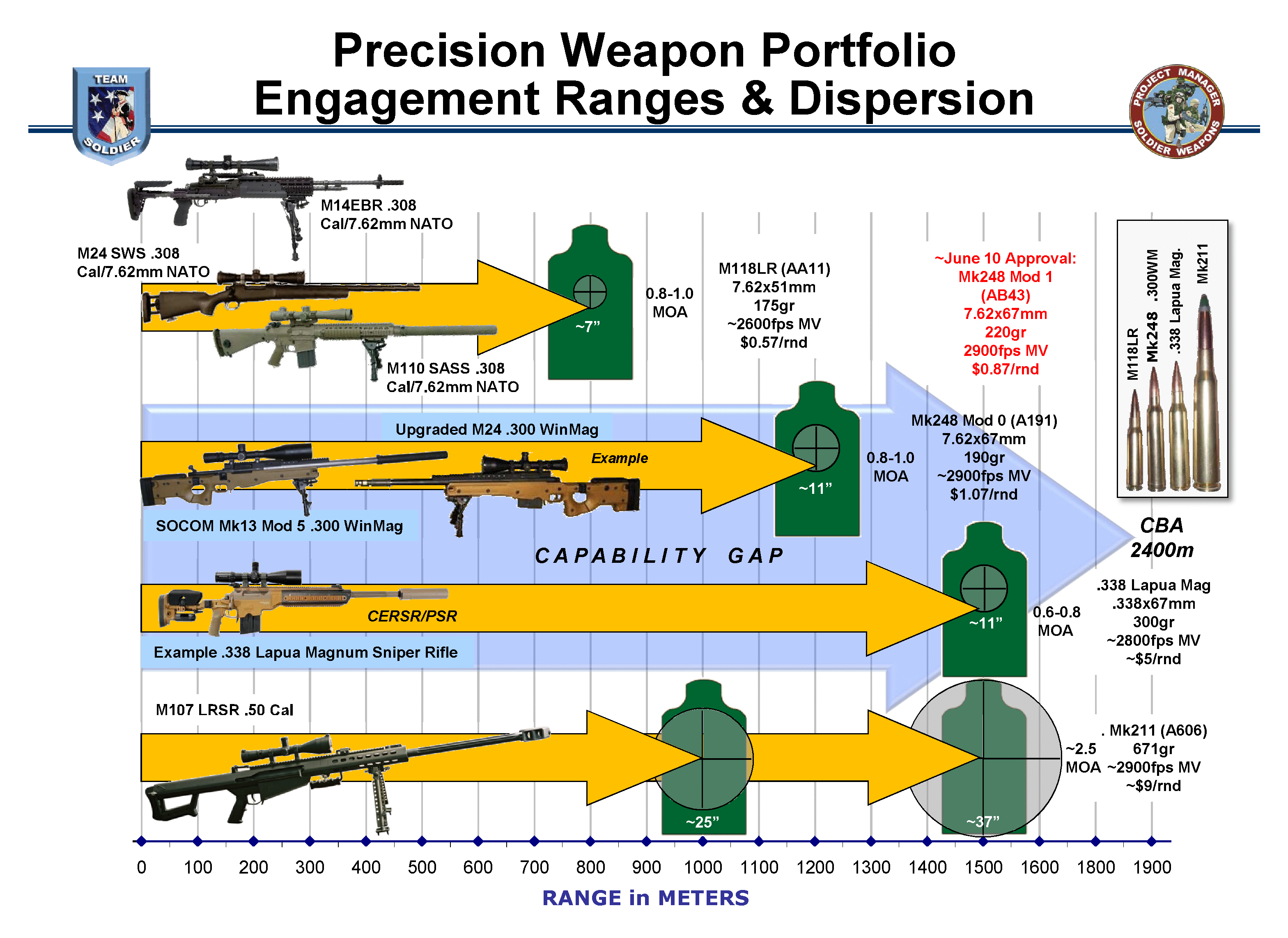 How Accurate Are The 50 Cal Sniper Rifles Armchair
