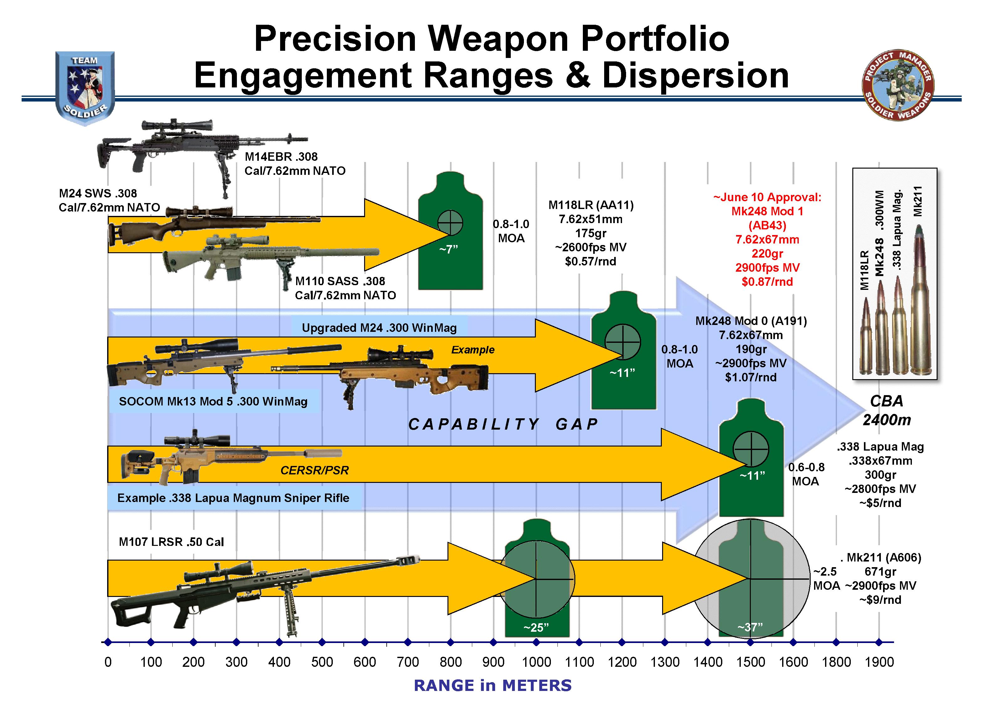 Sniper rifle | Military Wiki | FANDOM powered by Wikia