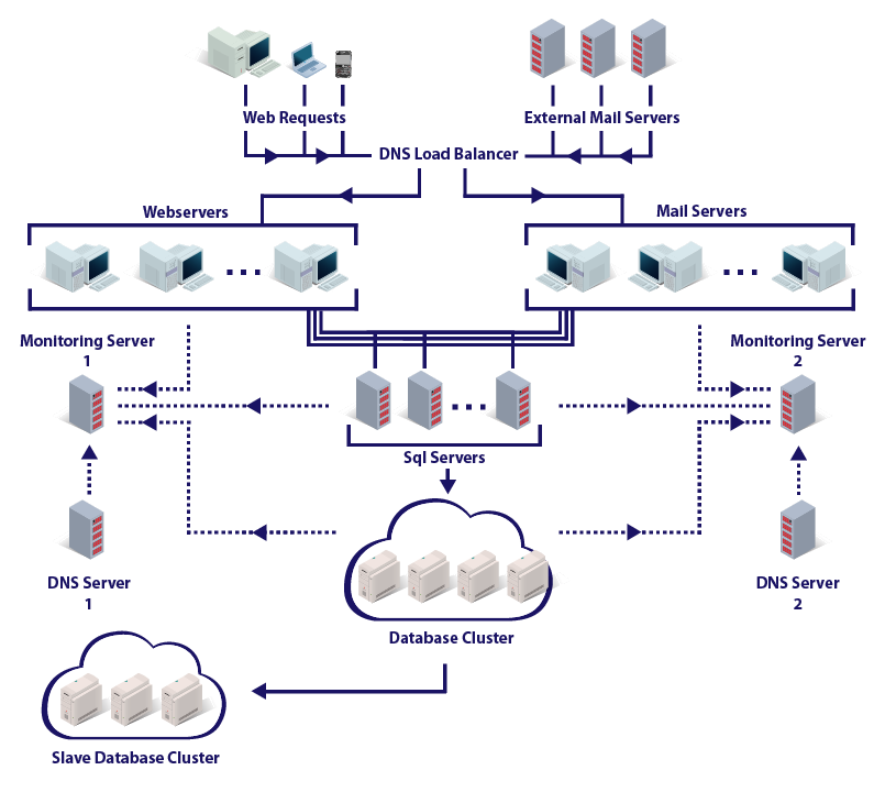 File Protonmail System Architecture 2014 Png Wikimedia