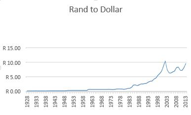 rand currency