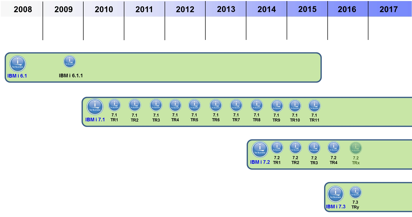 File:Roadmap IBM i (2016-04).jpg - Wikimedia Commons on disney road map, microsoft road map, comptia road map, lego road map, service and product road map, magellan road map, gulf oil road map,