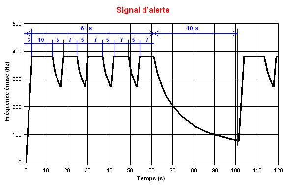 Les sirènes signal d'alerte national Signal_national_alerte