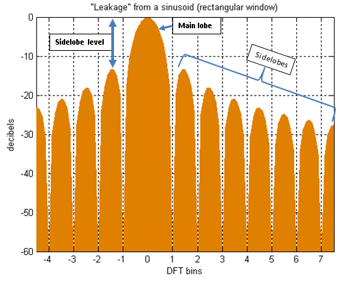 File:Spectral leakage from a sinusoid and rectangular window.png