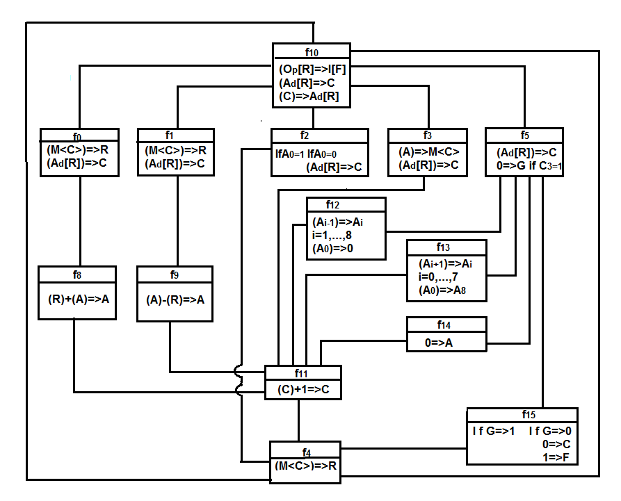 State-operation diagram of the simple digital computer..png