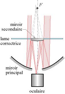 File telescope schmidt cassegrain wikimedia for Miroir cassegrain