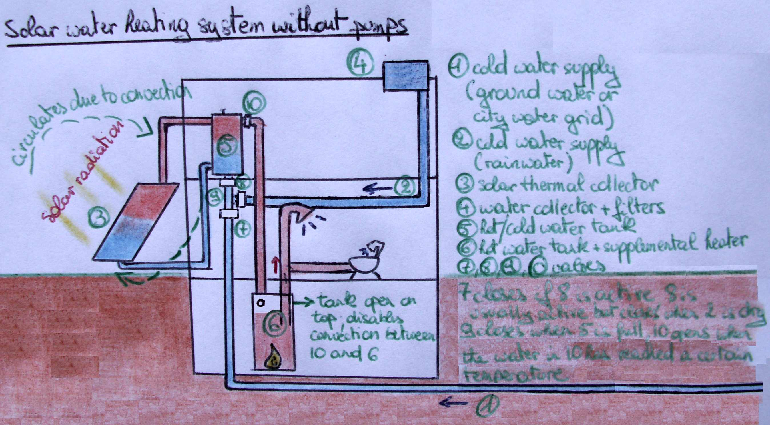 File:Thermosiphon solar water heating system 2.JPG - Wikimedia Commons