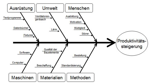 File:Ursache Wirkung Diagramm Beispiel.png - Wikimedia Commons