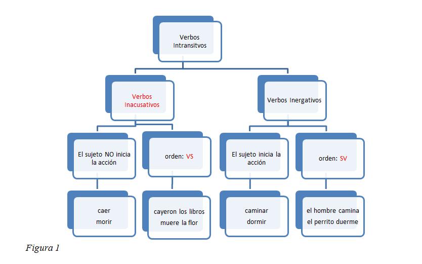 La adquisición del orden de sujeto y verbo en español - Wikiversidad
