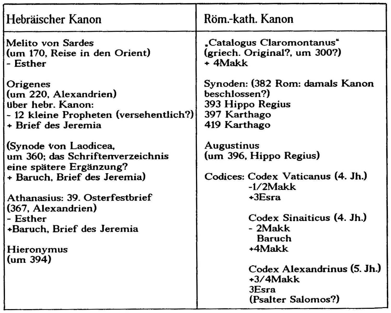 bibelkanon - wikiwand
