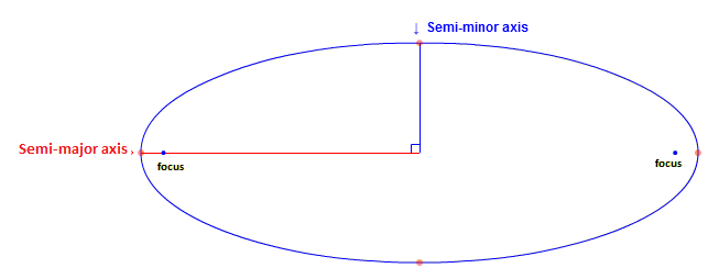 File:An image describing the semi-major and semi-minor ...