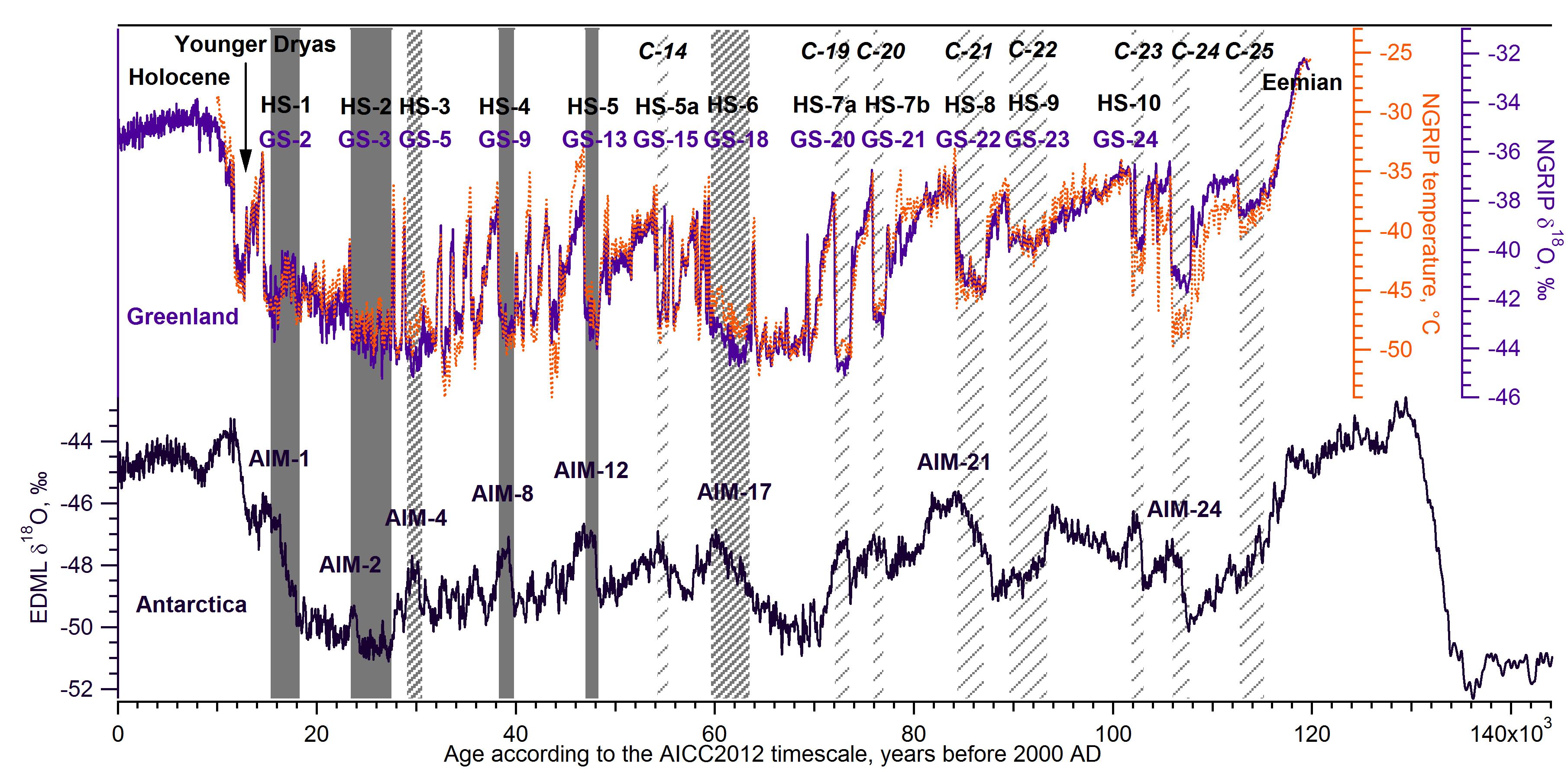 consistente dating voor Antarctica en Groenland Ice cores gerenommeerde online dating sites