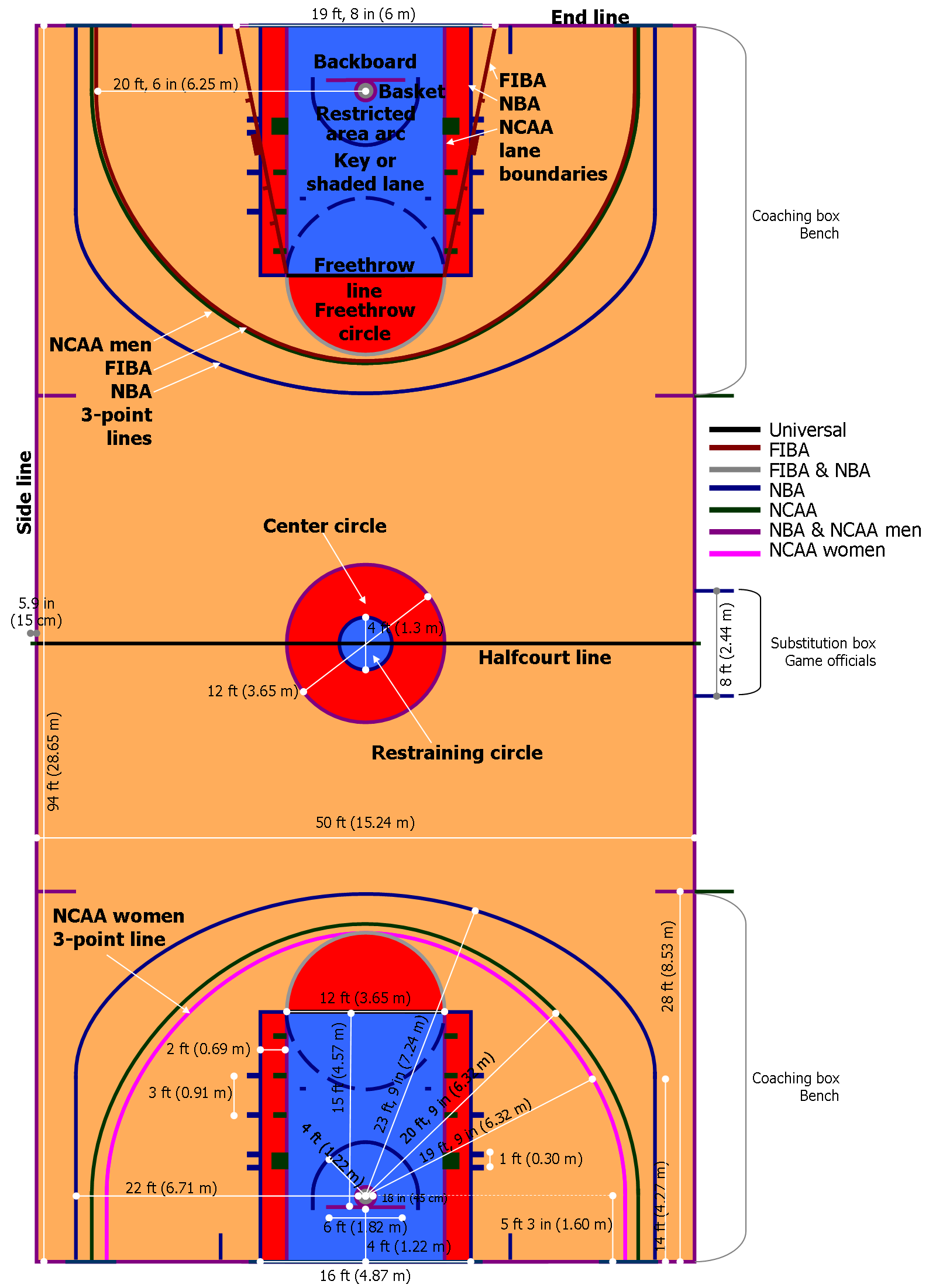 File basketball wikipedia for Basket ball court dimentions