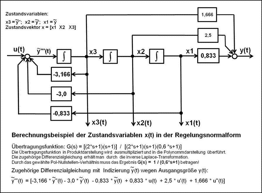 File:Blockschaltbild Regelungsnormalform Berechnungsbeispiel.png