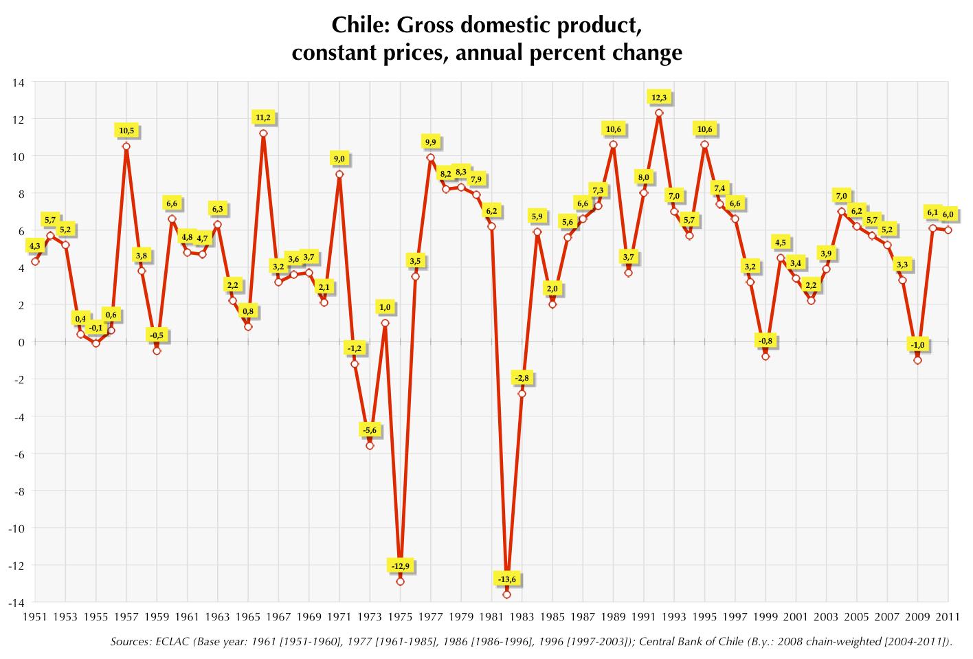 Chile_GDP_growth.png?uselang=ru