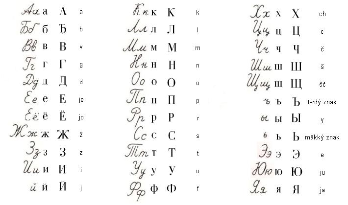 azbuka - písmená po rusky