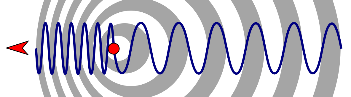 http://upload.wikimedia.org/wikipedia/commons/f/f7/Doppler_effect_diagrammatic.png