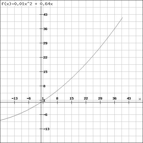 File:Graf Funktion 2. Grades.png