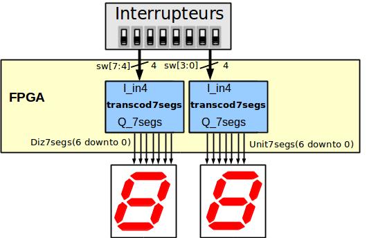Deux transcodeurs sept segments