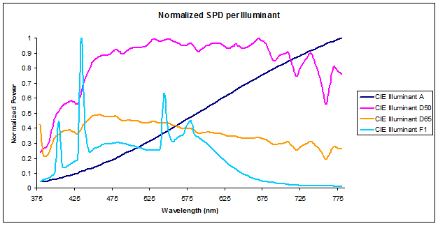 Spectral Power Distribution Wikipedia