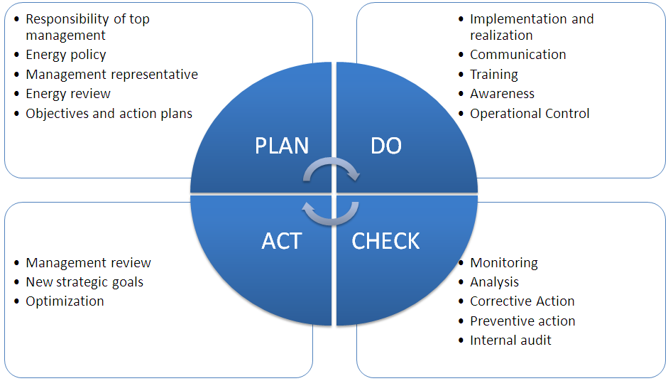 construction environmental management plan template - iso 50001 wikipedia