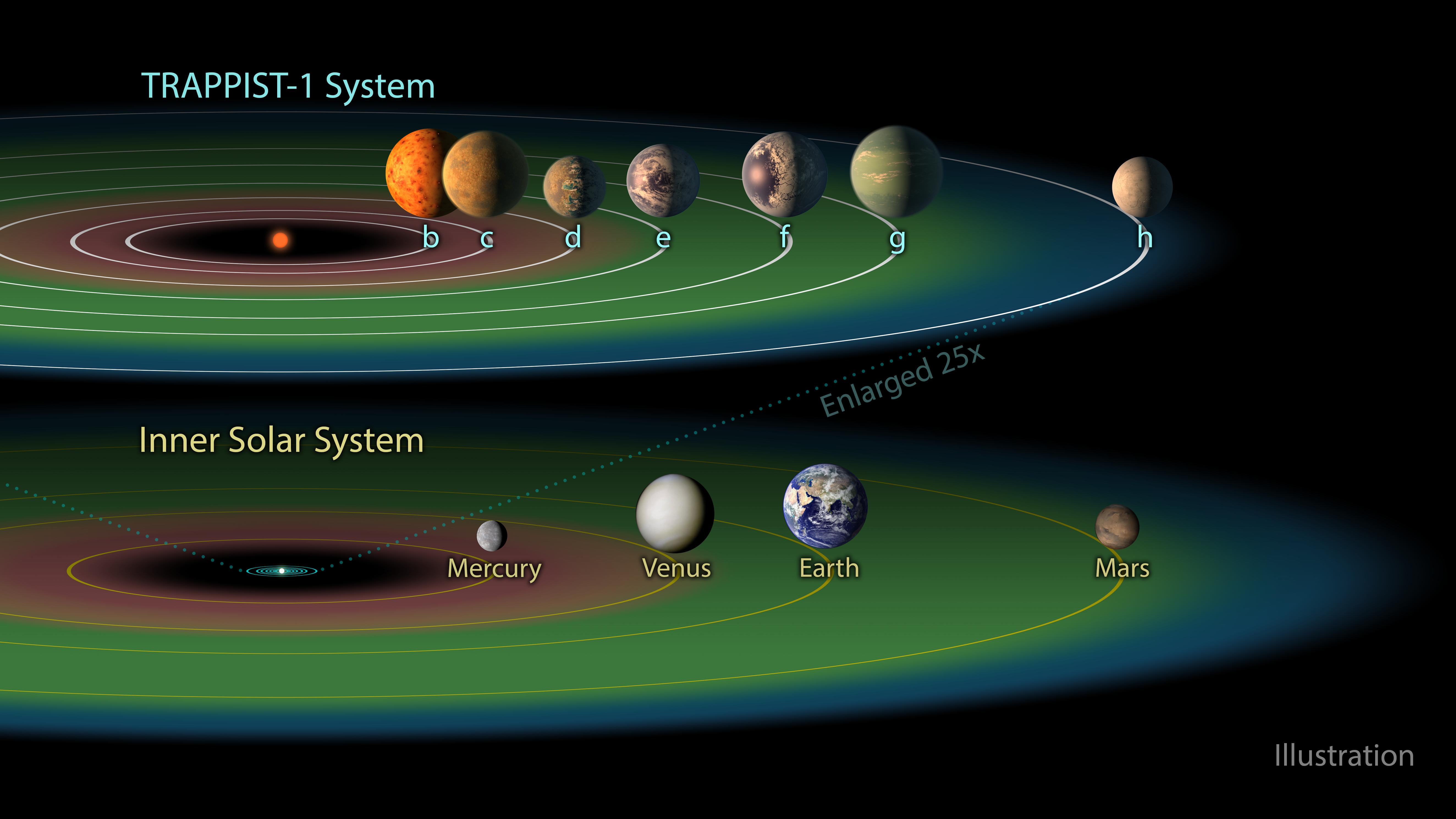 https://upload.wikimedia.org/wikipedia/commons/f/f7/PIA21424_-_The_TRAPPIST-1_Habitable_Zone.jpg