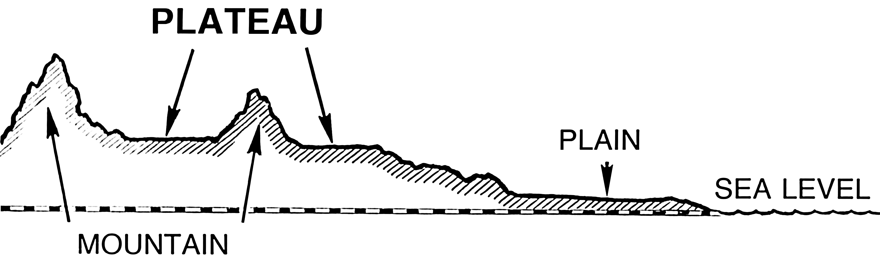 Plateau meaning and definition - Definition d un plateau ...
