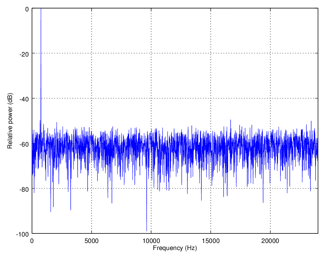 The same pure tone with triangular dither but no noise shaping. Note that the overall noise power has increased, but no frequencies reach higher than −60 dB.