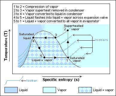 Heat Pump And Refrigeration Cycle Wikipedia