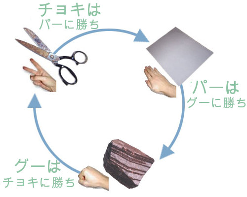 rock paper scissors terminology Buy rock, paper, scissors: fisher is loose with his definitions, uses idiosyncratic terminology, and presents a facile, unsatisfactory explanation of game theory.