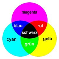 Image Result For Color Filter