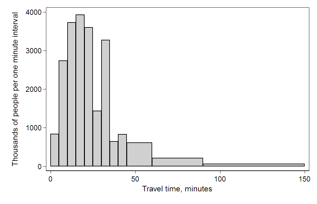 https://upload.wikimedia.org/wikipedia/commons/f/f7/Travel_time_histogram_total_n_Stata.png