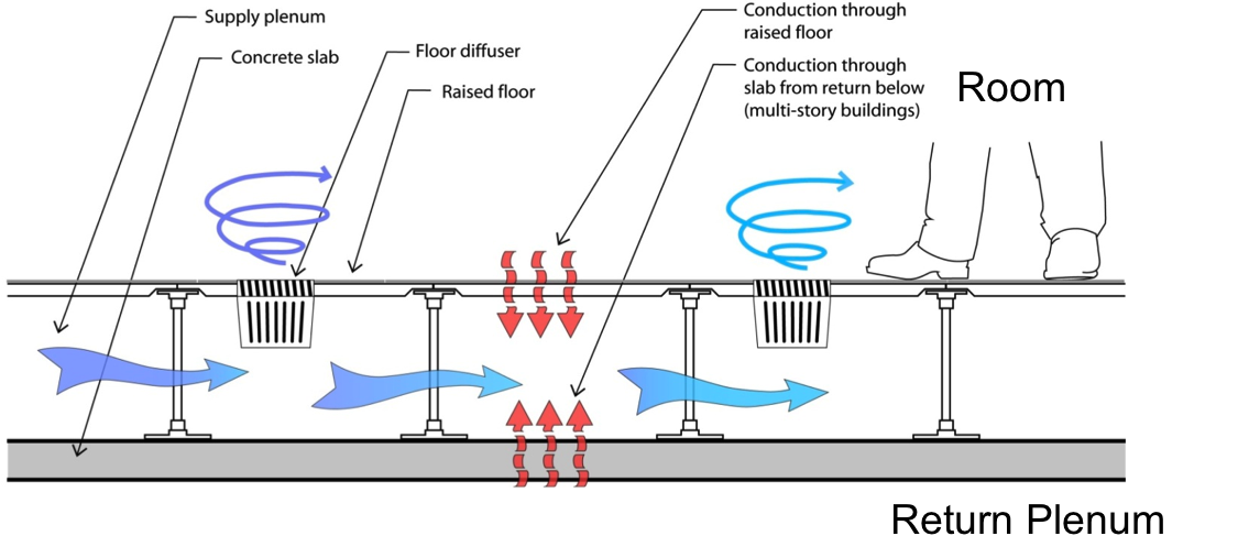 Underfloor Air Distribution