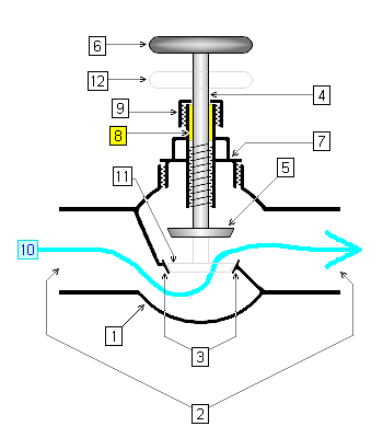 valve cross sectional diagram of an open globe valve 1 body 2 ports 3 seat 4 stem 5 disc when valve is open 6 handle or handwheel when valve is open