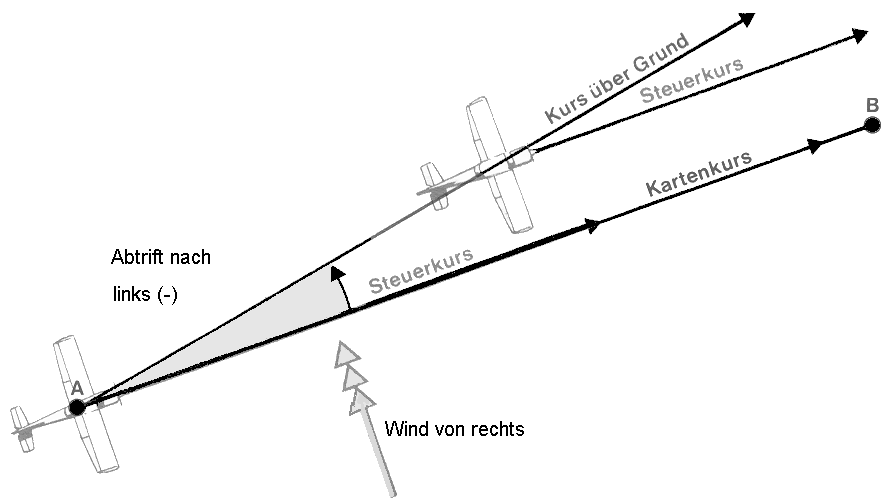 https://upload.wikimedia.org/wikipedia/commons/f/f7/Wind_correction_angle_02.PNG