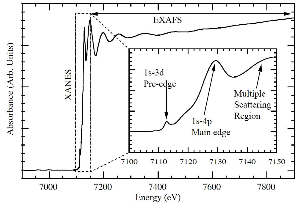 XANES spectrum Fe XAS Carpenter 2010