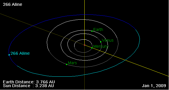 266 Aline orbit on 01 Jan 2009.png