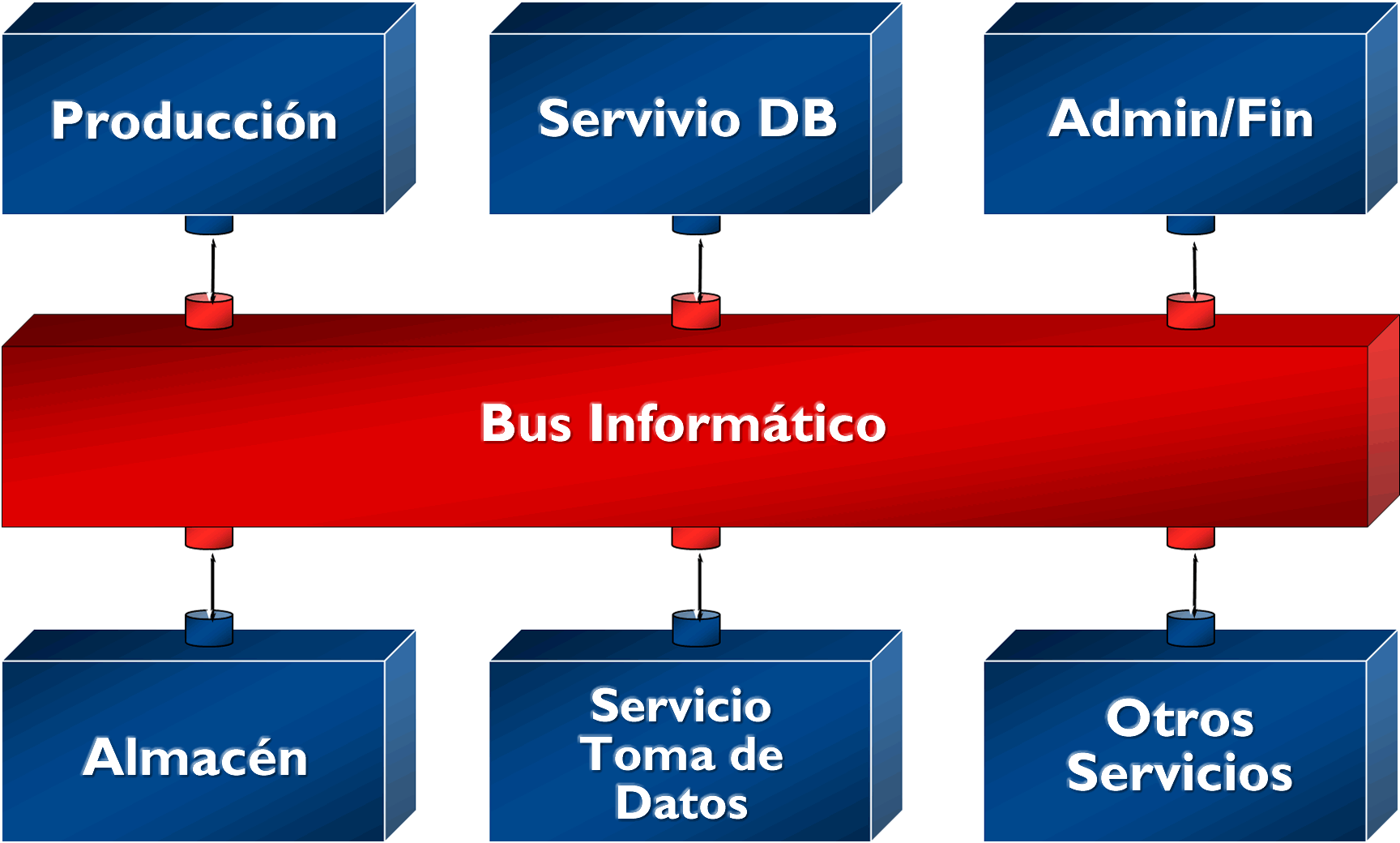 File arquitectura orientada a wikimedia for Arquitectura orientada a servicios
