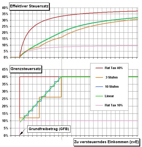Steuerprogression - Wikiwand