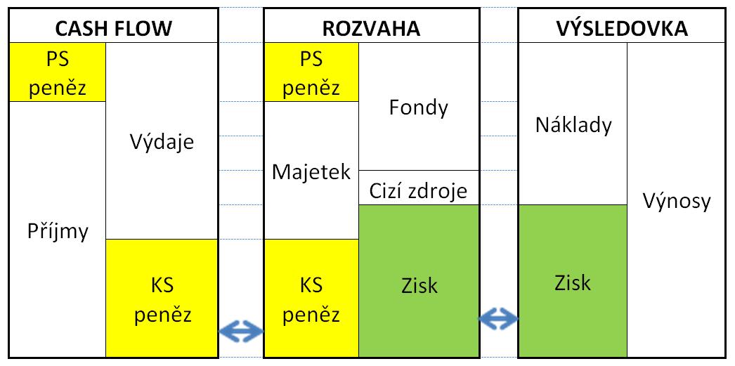 file cashflow vazby mezi výkazy png wikimedia commons