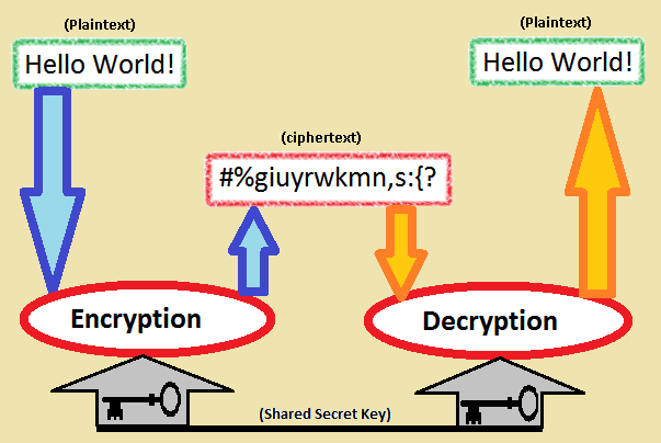 Example of Cryptography