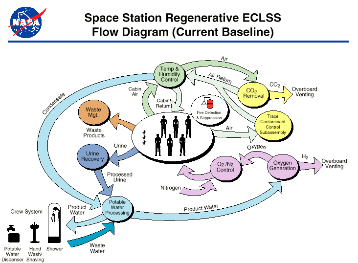 International Space Station Life Support System